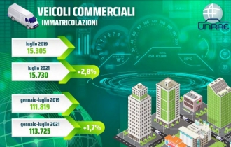 VEICOLI_COMMERCIALI_UNRAE_2021_LUGLIO_AGOSTO_TRANSPORTONLINE